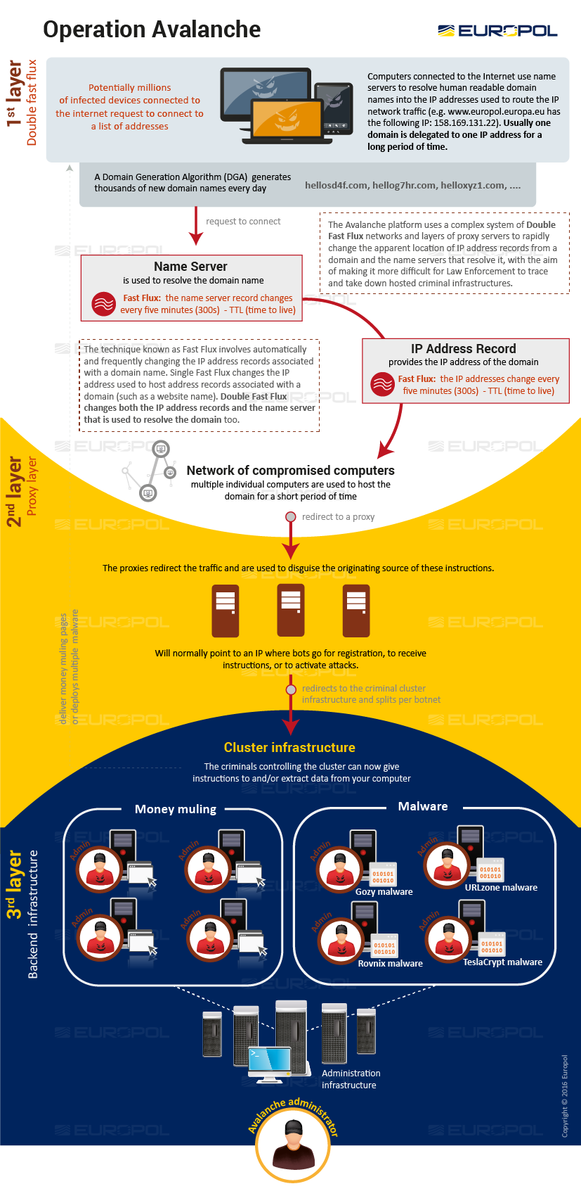 Europol/Shadowserver infographic showing the operation of the Avalanche cybercrime hosting system