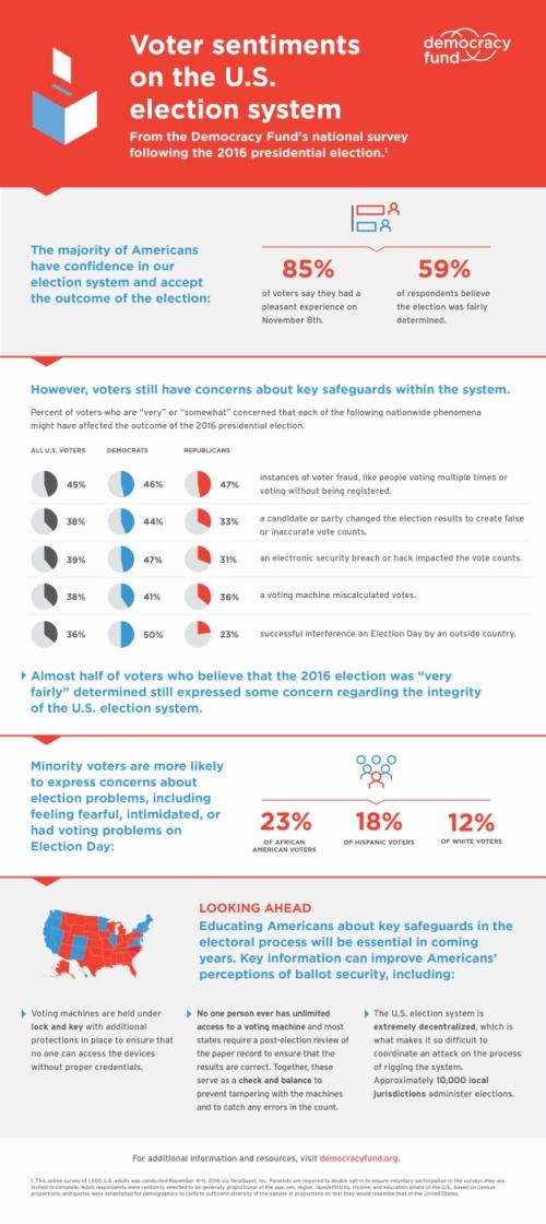 DemocracyFund_Infographic_Votersentiments_Nov2016_sm