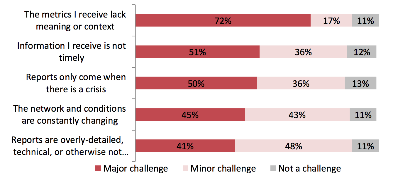 Challenges CEOs report when trying to gauge the effectiveness of their company's cybersecurity. (RedSeal)