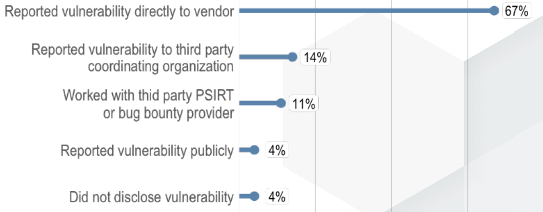 How researchers report vulnerabilities (Source NTIA)