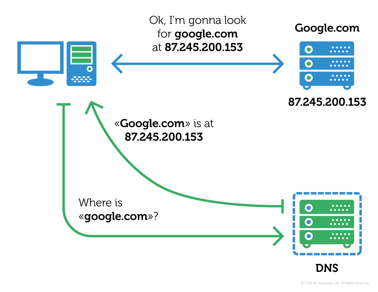 How the DNS system works (source: Kaspersky Labs)