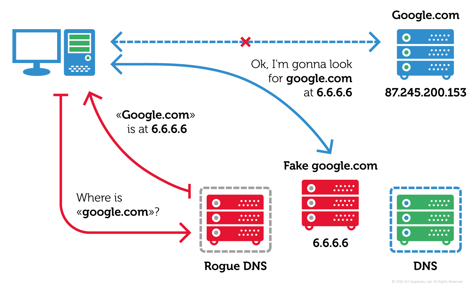 Report: New Android malware hijacks DNS - CyberScoop