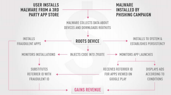 CopyCat mauls 14m devices on Android OS