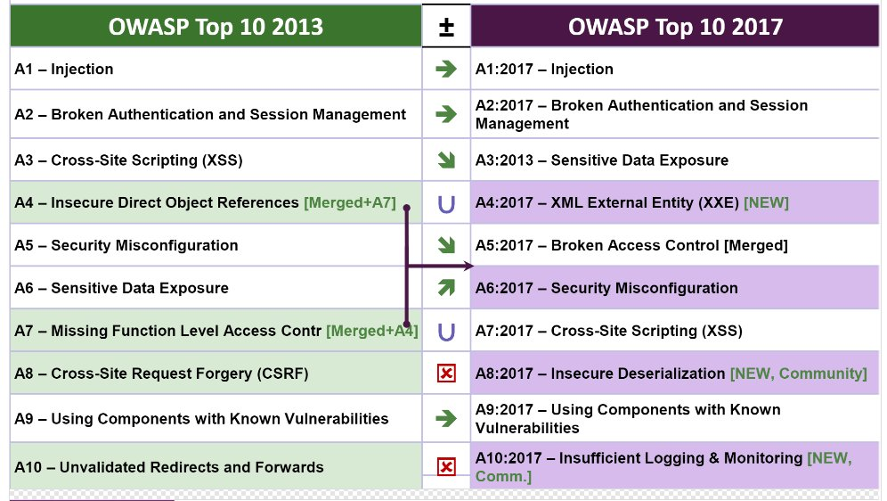 New OWASP Top 10 includes Apache Struts-type vulns, XXE and