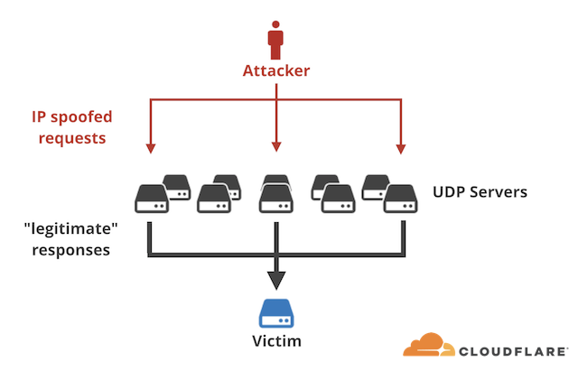 Inside a New DDoS Amplification Attack Vector via Memcached Servers