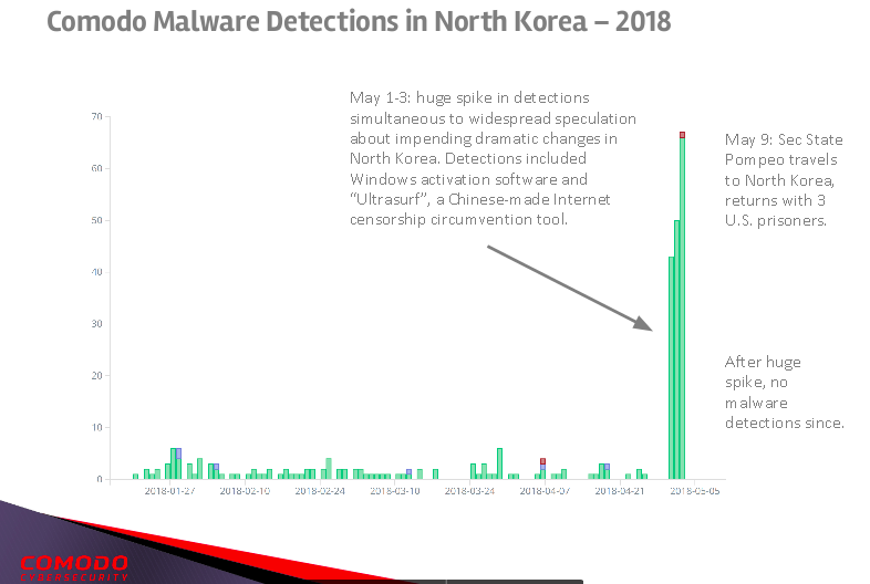 North Korea hasn't stopped cyberattacks amid peace talks - CyberScoop
