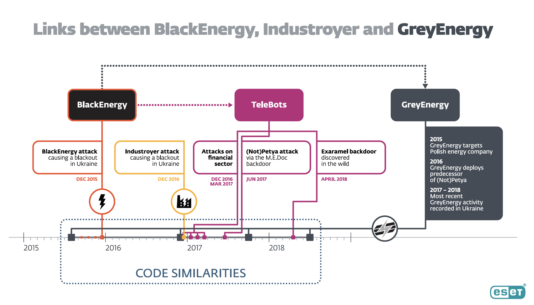 Meet GreyEnergy, the newest hacking group hitting Ukraine's