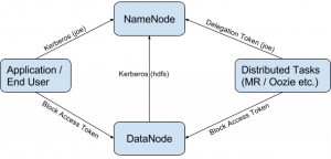 Apache Oozie – Cloud Data Architect