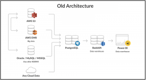 AWS Redshift – Cloud Data Architect