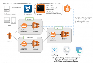 Amazon Cloudwatch – Cloud Data Architect