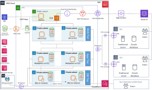 network ACL – Cloud Data Architect
