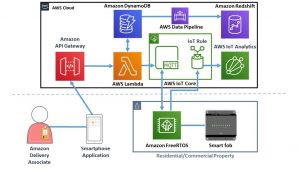Internet of Things – Cloud Data Architect
