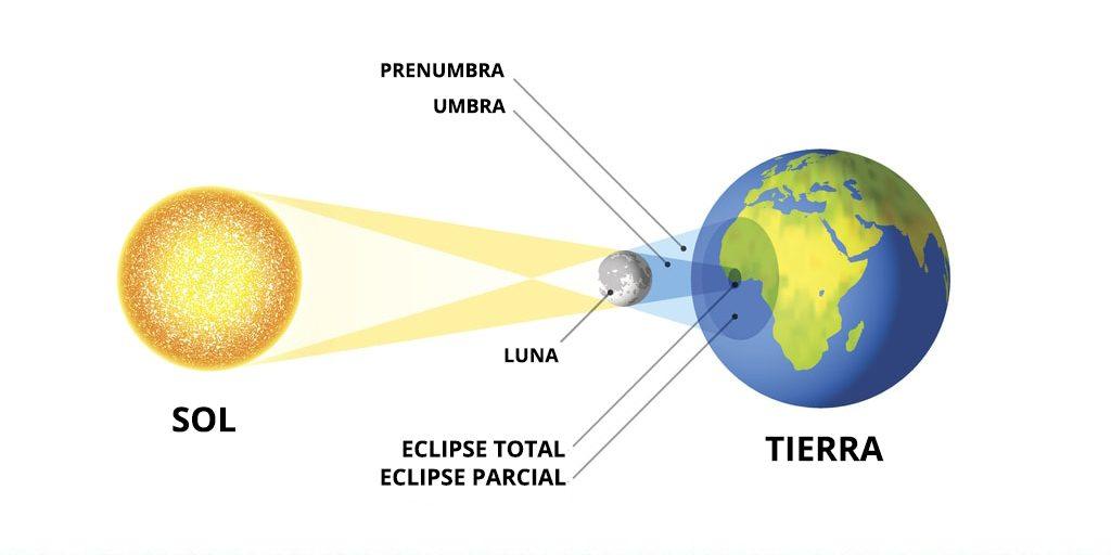 Esquema de un eclipse solar total