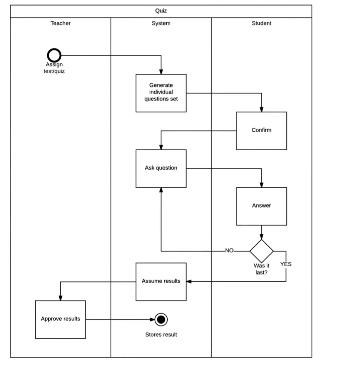 Deep dive build a marketing automation system use case diagram you can think about them being an admin user for the system if you follow along to see each one of the different use cases they have ccuart Gallery