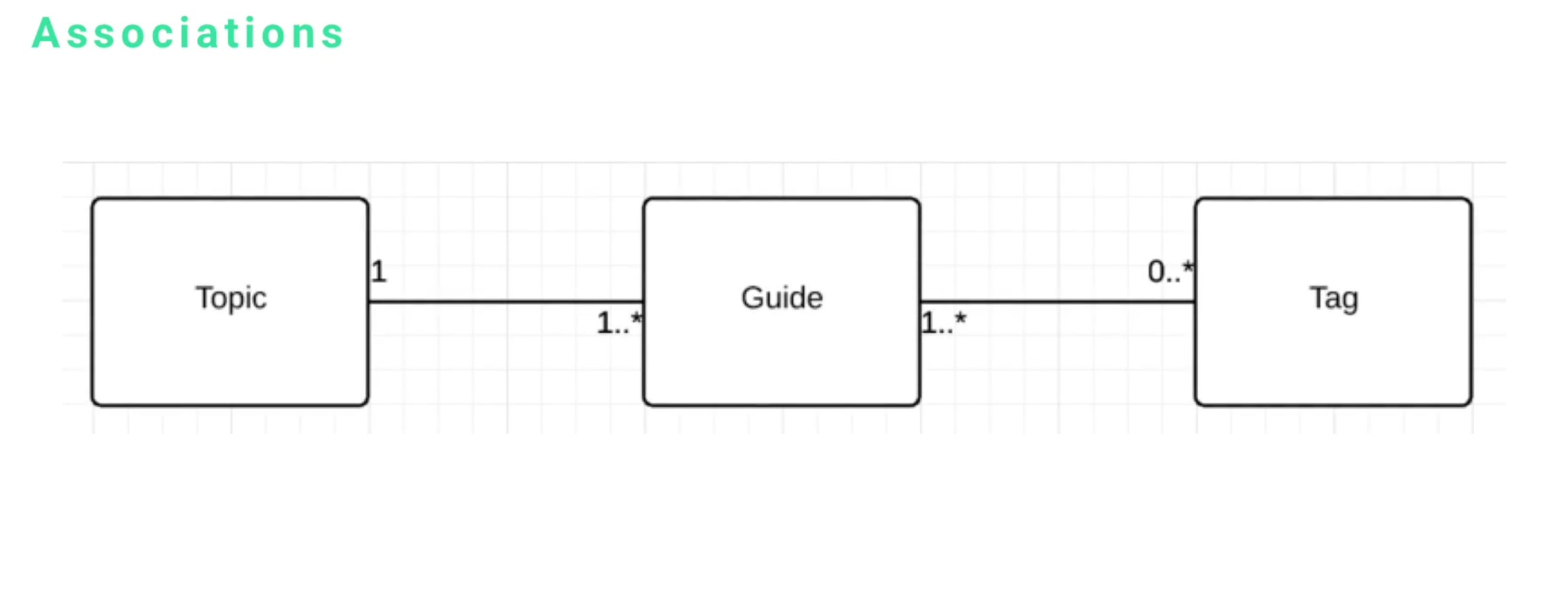 Uml class diagram associations multiplicity and navigability i have a topic class which is connected to a guide which is connected to a tag class each of these have a relationshipassociation with the other one ccuart Image collections