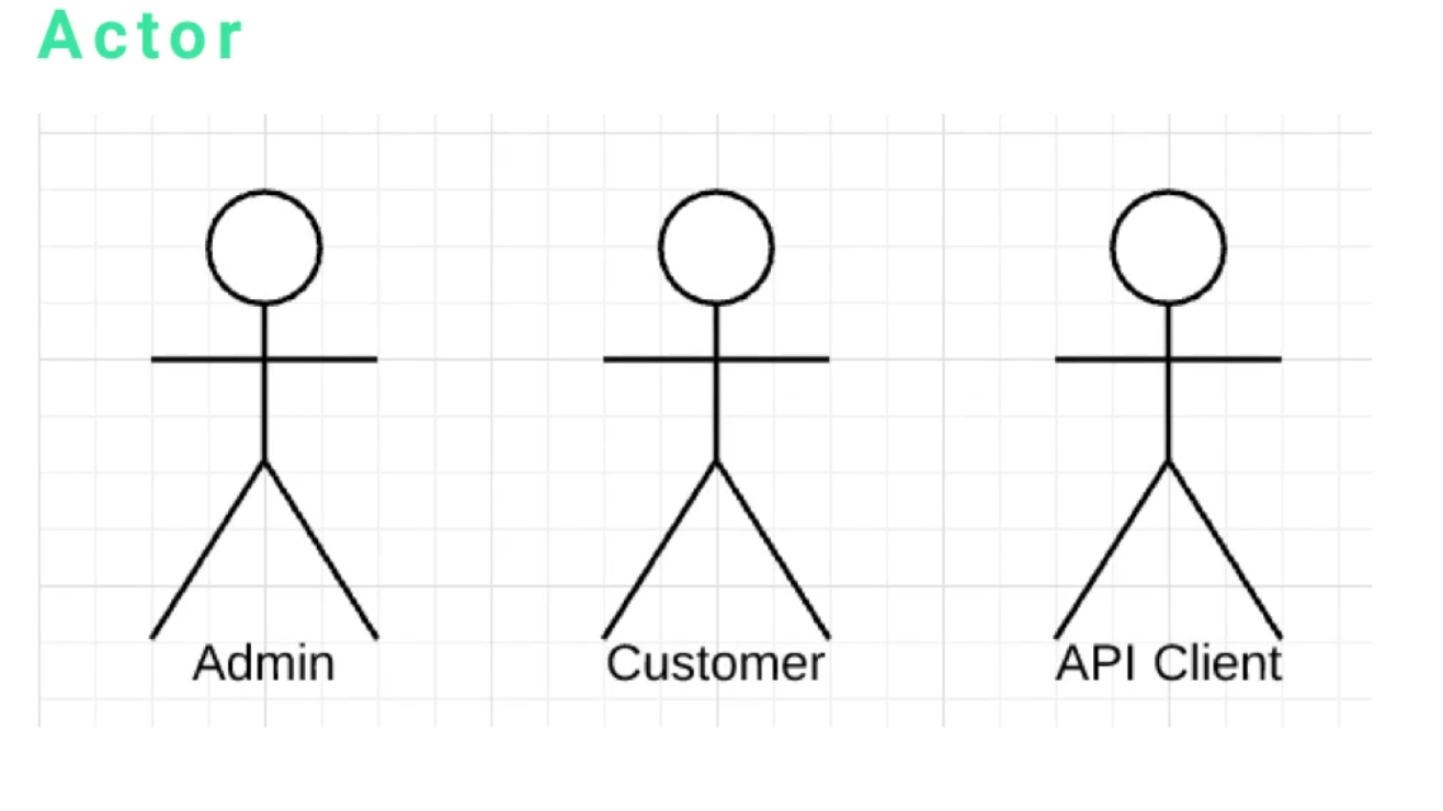 Overview of uml use case diagram elements the next element is the actor one thing i want to point out an actor can be a human admin or customer but it can also be a non human like an api pooptronica