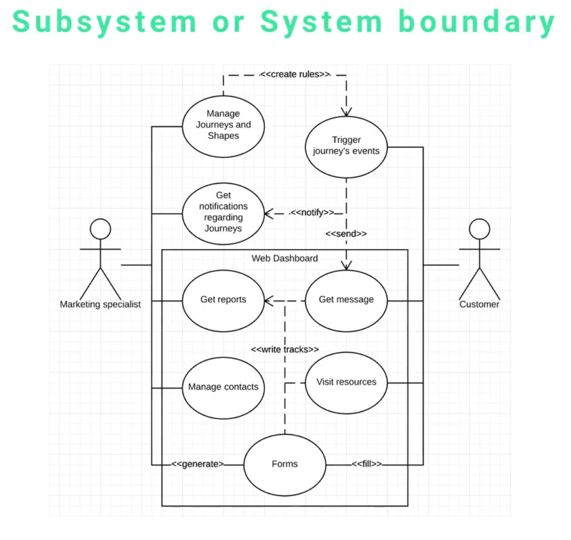 Overview of uml use case diagram elements focus on the large rectangular box that says web dashboard this is a subsystem subsystems in a use case diagram are represented by large rectangular pooptronica