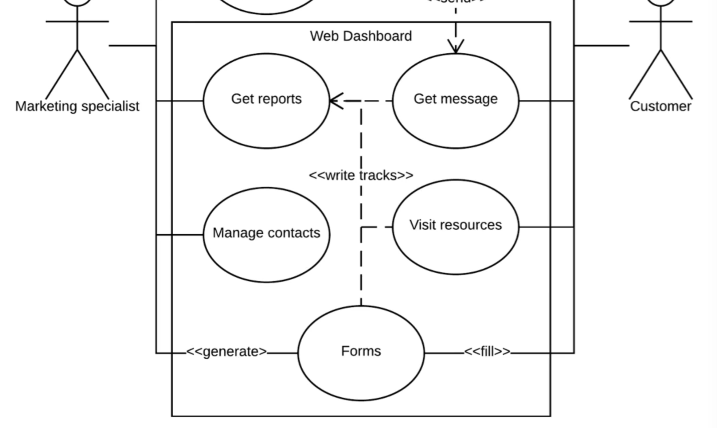 Use case diagram for web application map of western germany deep dive build a marketing automation system use case diagram screen shot 2017 10 16 at ccuart Images