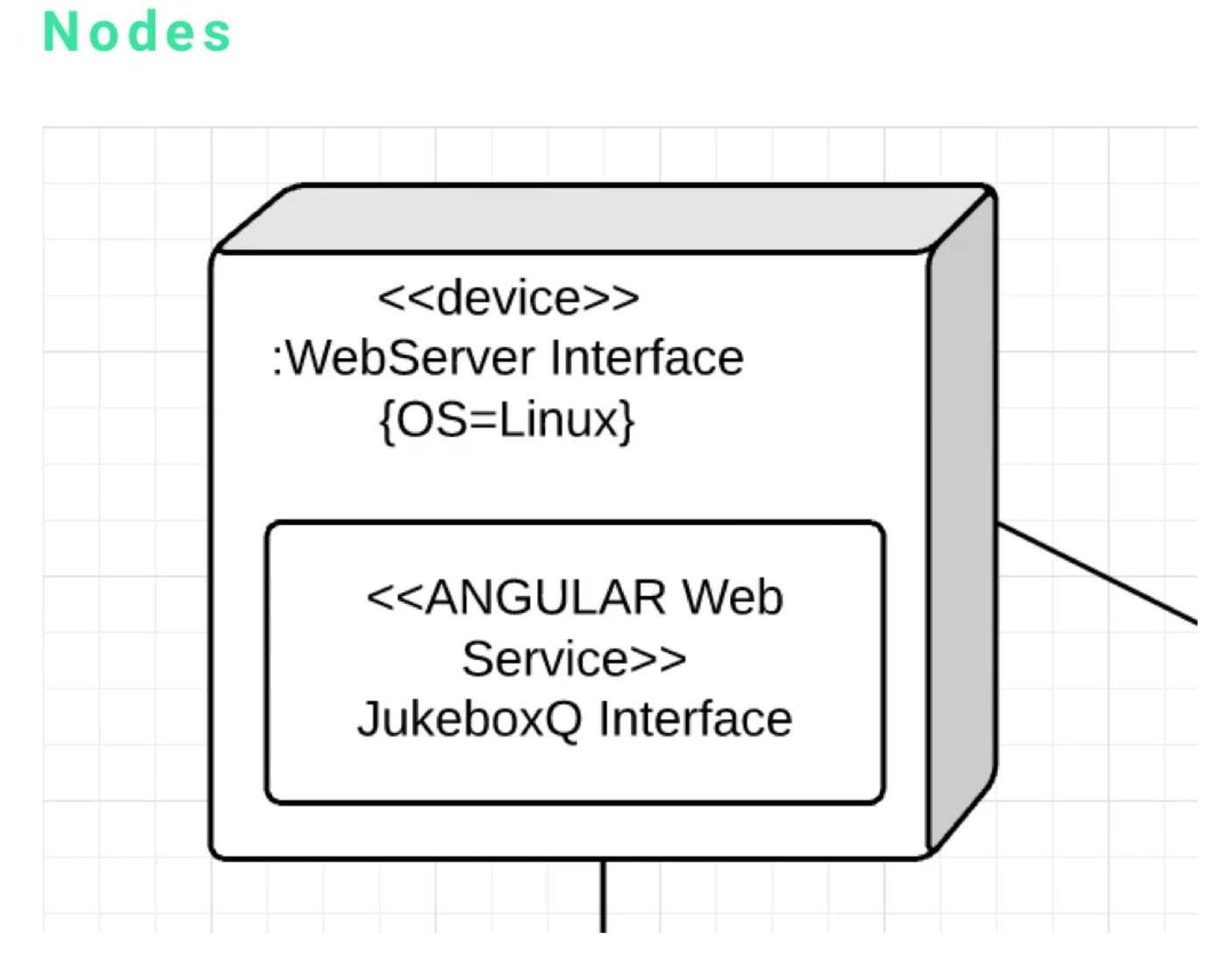 Overview of the Elements of a UML Deployment Diagram
