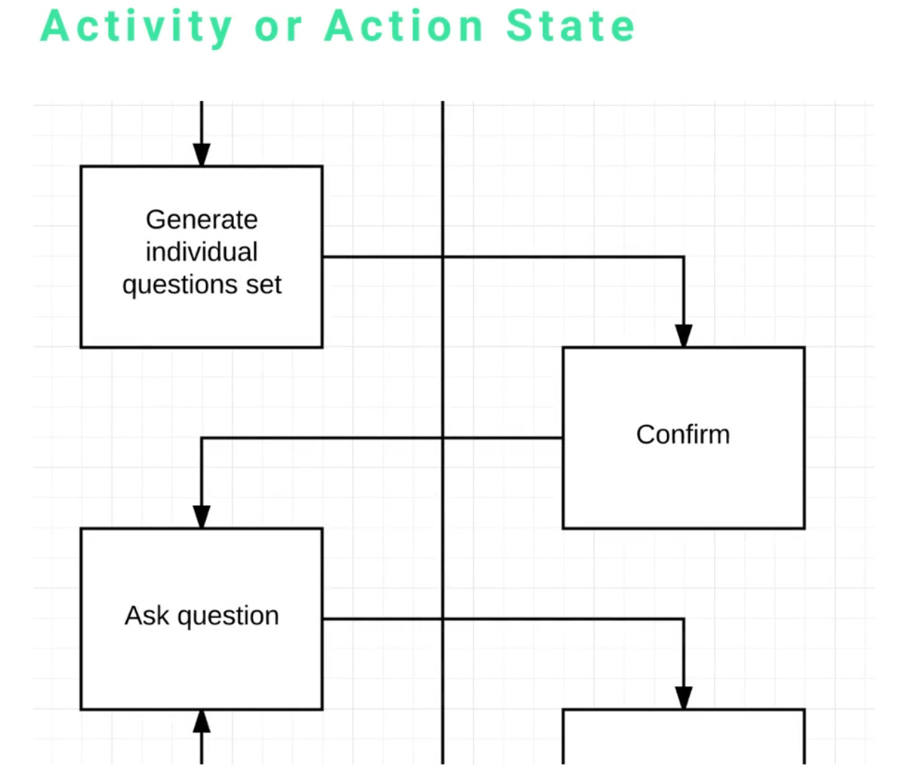 Elements of a uml activity diagram this is a pretty significant portion of an activity diagram each box is an activity or it is a state another syntax depending on the uml ccuart Image collections