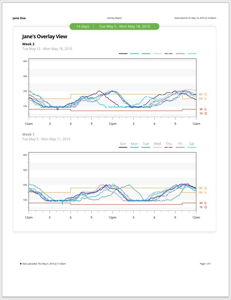 Data overlay