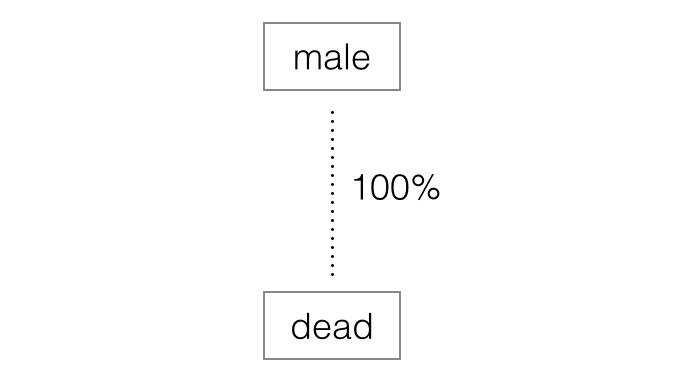 dead men decision tree