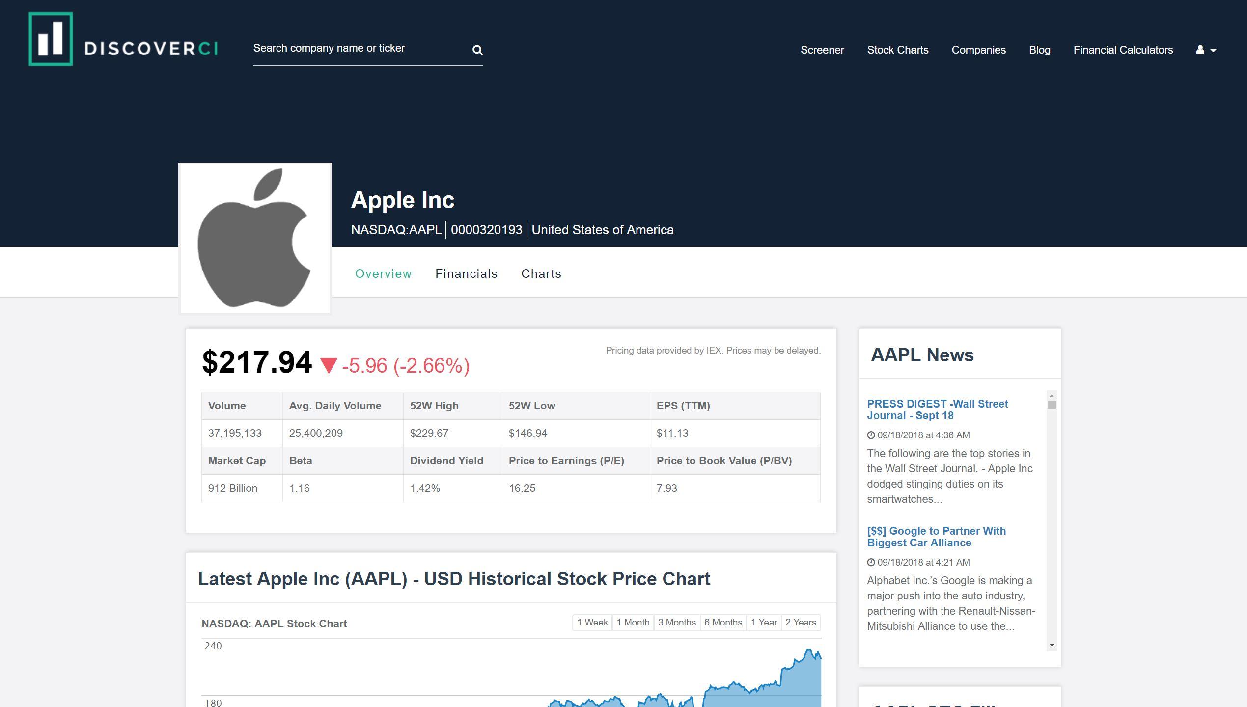 AAPL Company Profile - DiscoverCI.com