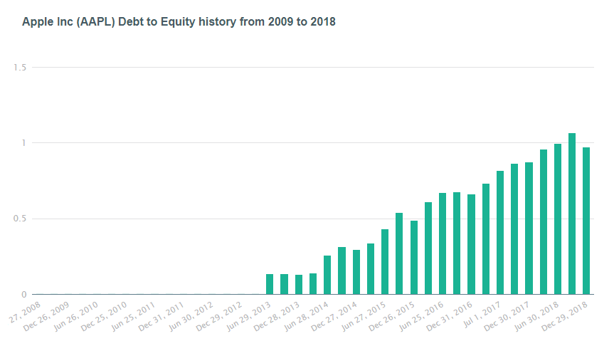 Chart of Apple's Debt to Equity Ratio from 2009 to 2018