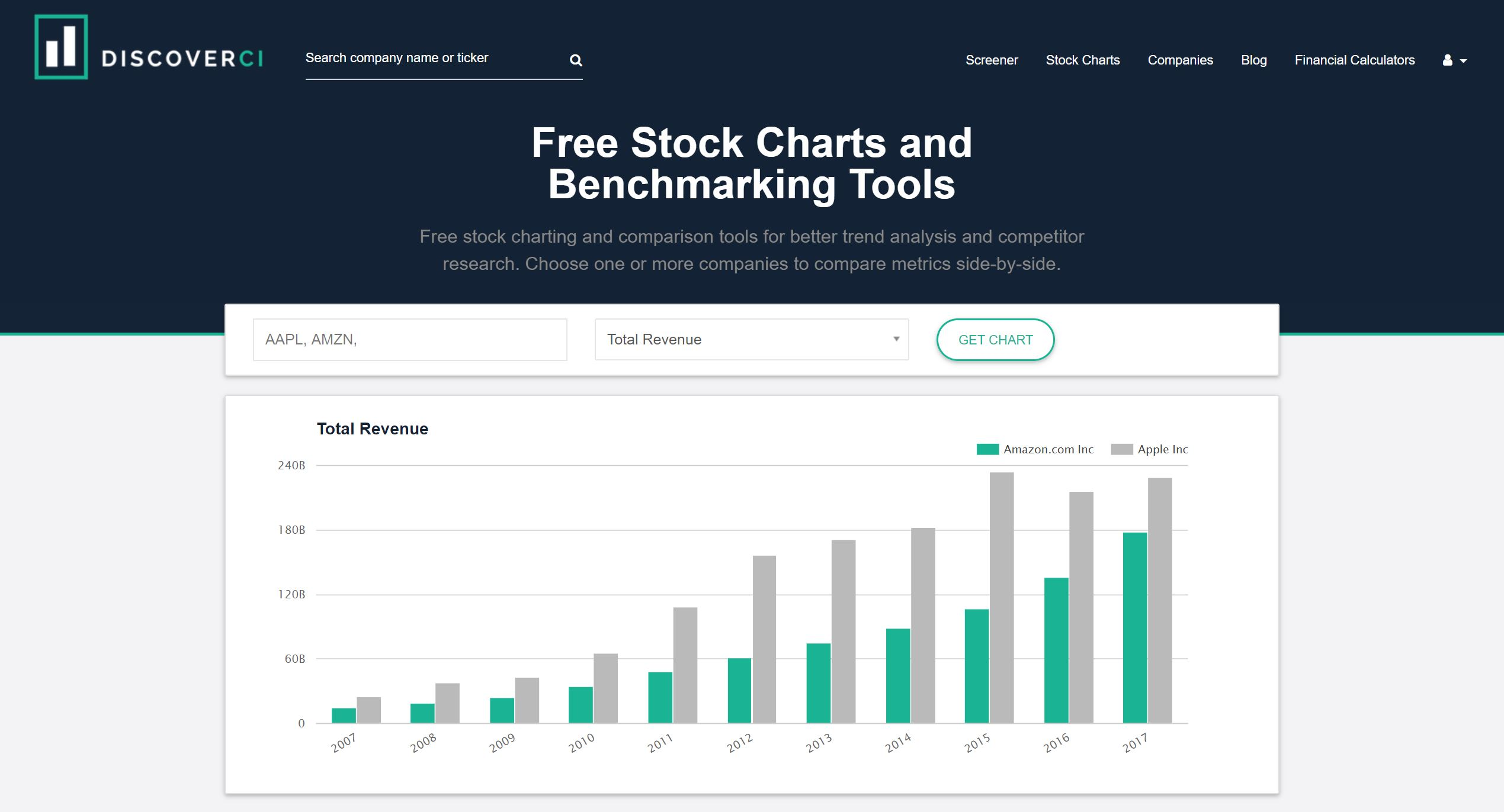 Free Stock Charts and Benchmarking Tools