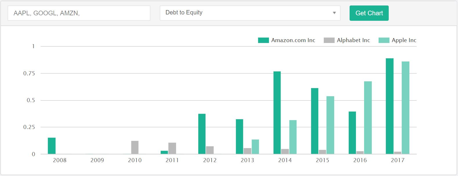 Comparison between Apple Inc., Google and Amazon's debt to equity ratio using the DiscoverCI.com Charting Tool