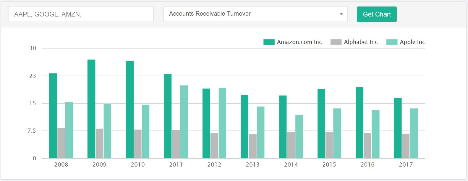 Comparison between Apple Inc., Amazon, and Google's accounts receivable turnover ratio using the DiscoverCI.com Charting Tool