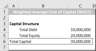 Step 1: Capital structure of a company.