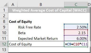 Step 2: Calculate the cost of equity