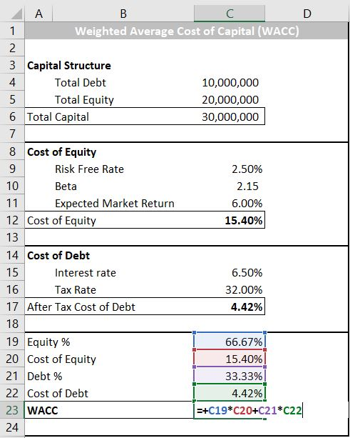 Weighted Average Cost of Capital (WACC) Excel Formula