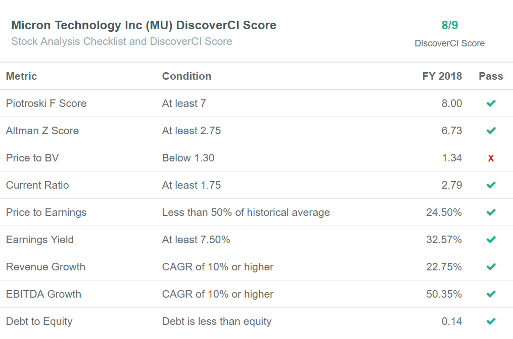 DiscoverCI Software Screenshot - Micron(MU) Checklist