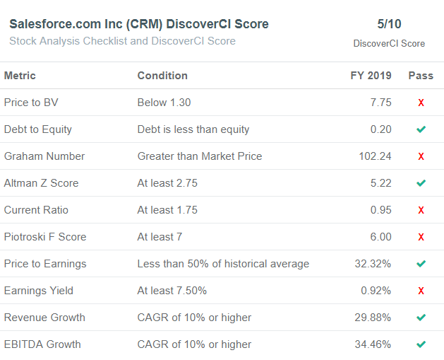 Salesforce (CRM) Stock Analysis Checklist - DiscoverCI