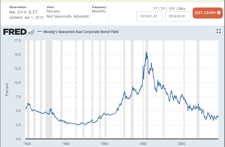 AAA Bond Yield Rate from FRED Economic Data