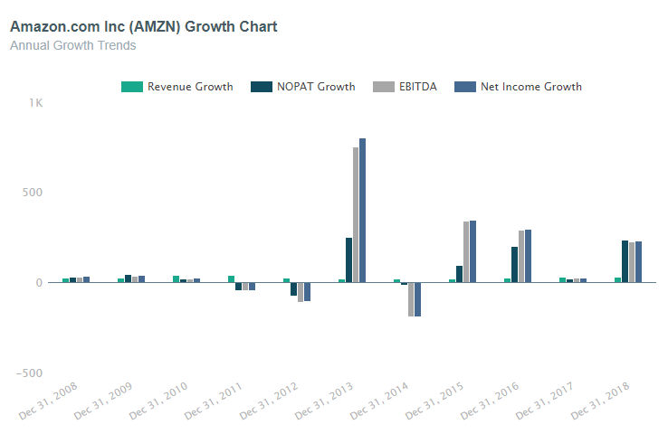 Amazon (AMZN) Historical Annual Growth Rate Chart