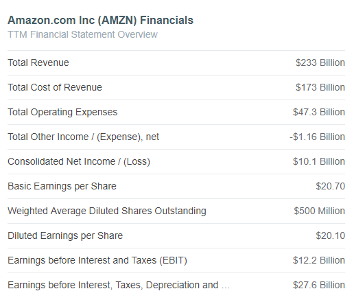 Amazon (AMZN) TTM Earnings Per Share