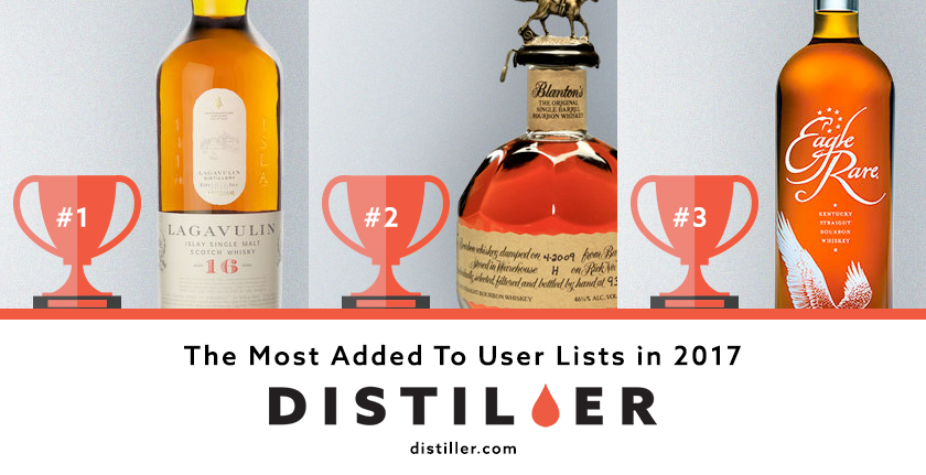Distiller in 2017: Most Listed