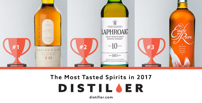 Distiller in 2017: Most Tasted