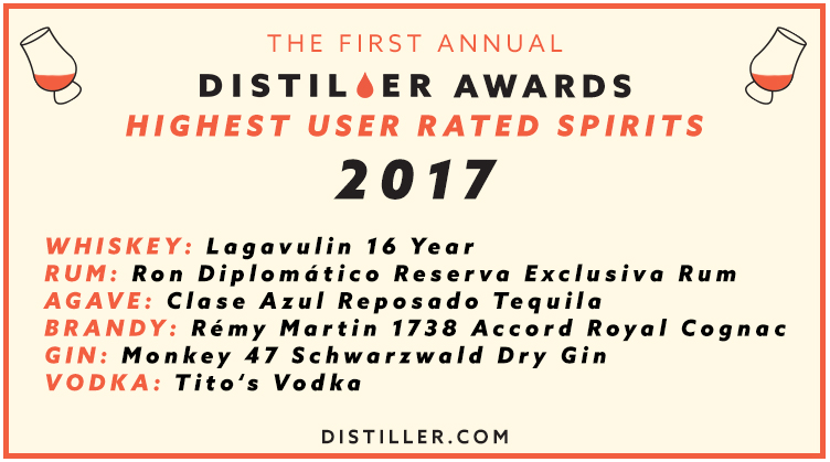 Distiller Awards 2017: Highest User Rated Spirits