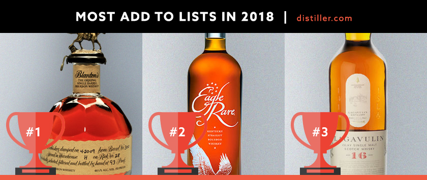 Distiller in 2018: Most Added To Lists