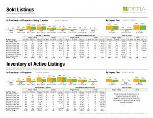 sold listings and inventory by price range