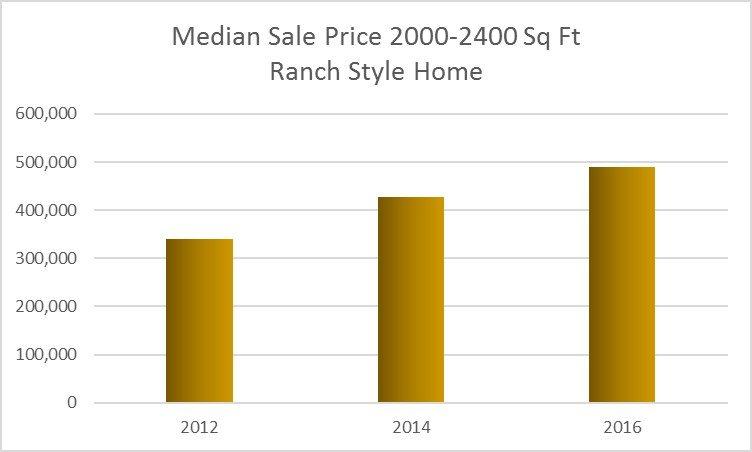 24K Real Estate Market Update March 2017