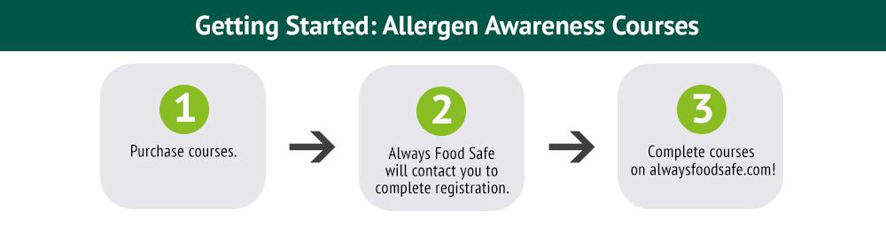 allergen awareness certification courses