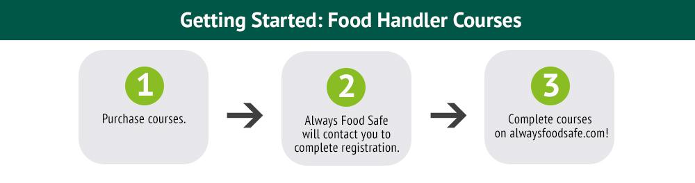 food handler courses