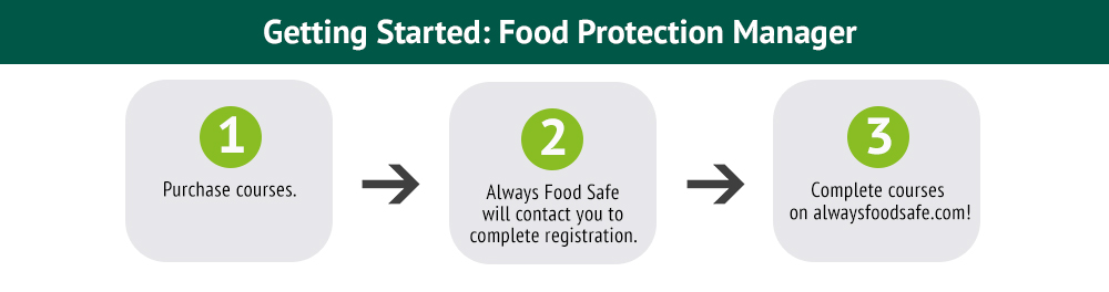 getting started with Food Protection Manager training