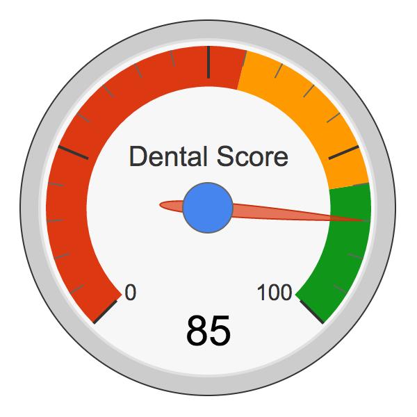 dental score