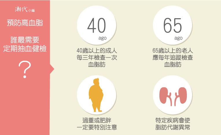 高血脂預防,定期抽血檢查